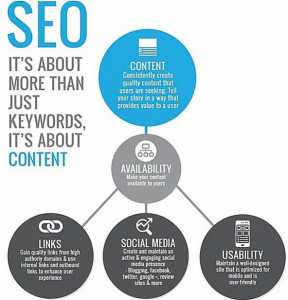 seo-for-your-blog